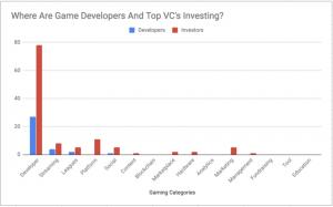 نحوه سرمایه گذاری سرمایه گذارهای خطرپذیر و توسعه دهندگان