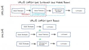 زنجیره ارزش گیم پس از ورود موبایل